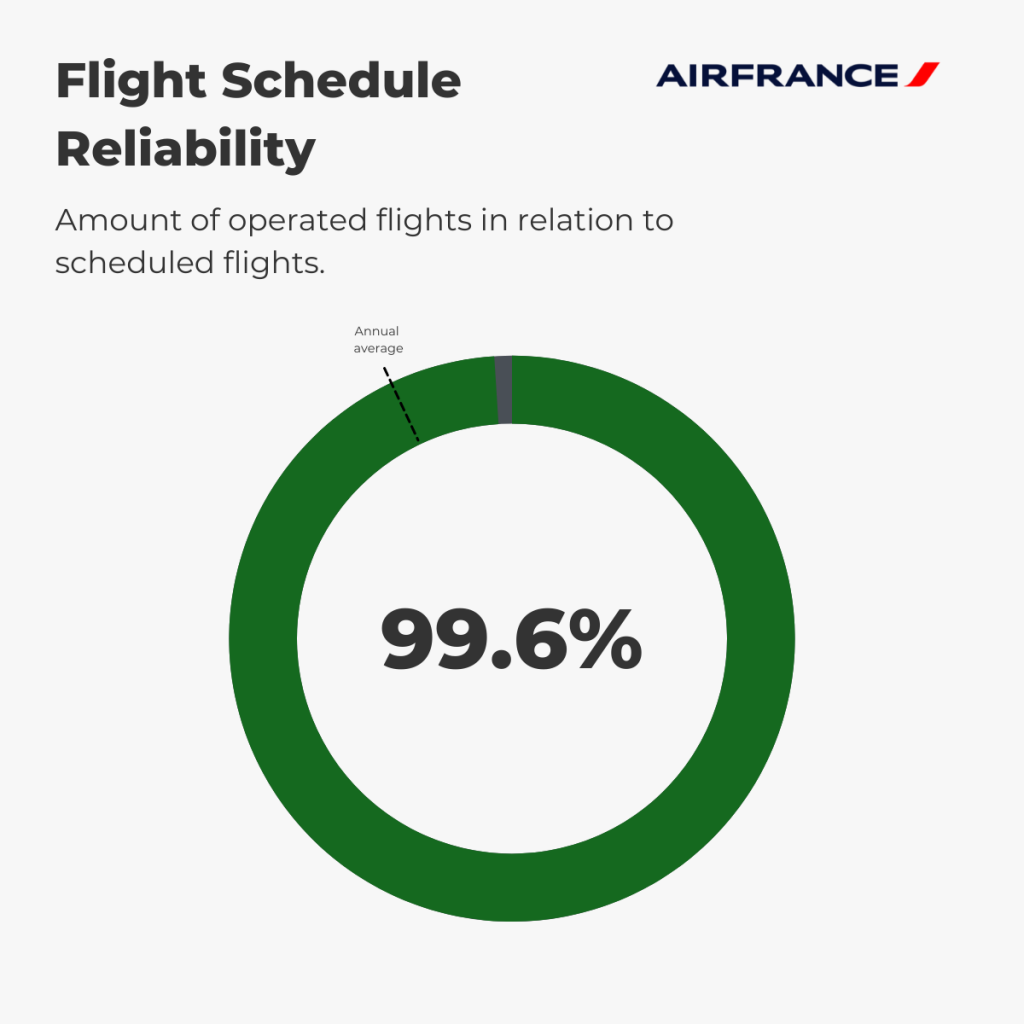 Air France - Reliability August