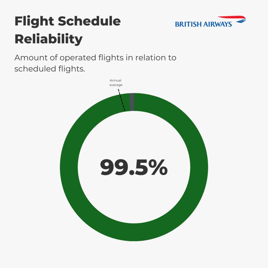 British Airways - Flight Schedule Reliability August