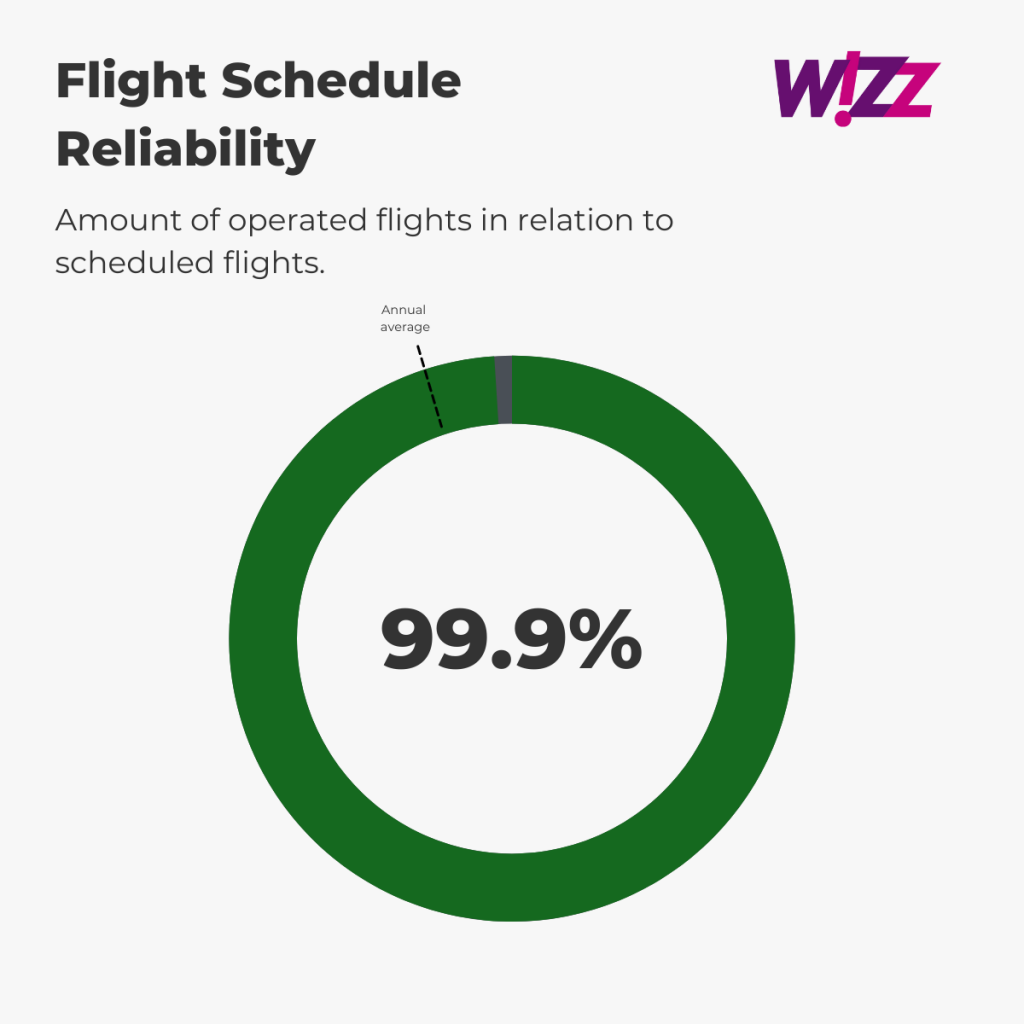 Wizz Air - Flight Schedule Reliability August