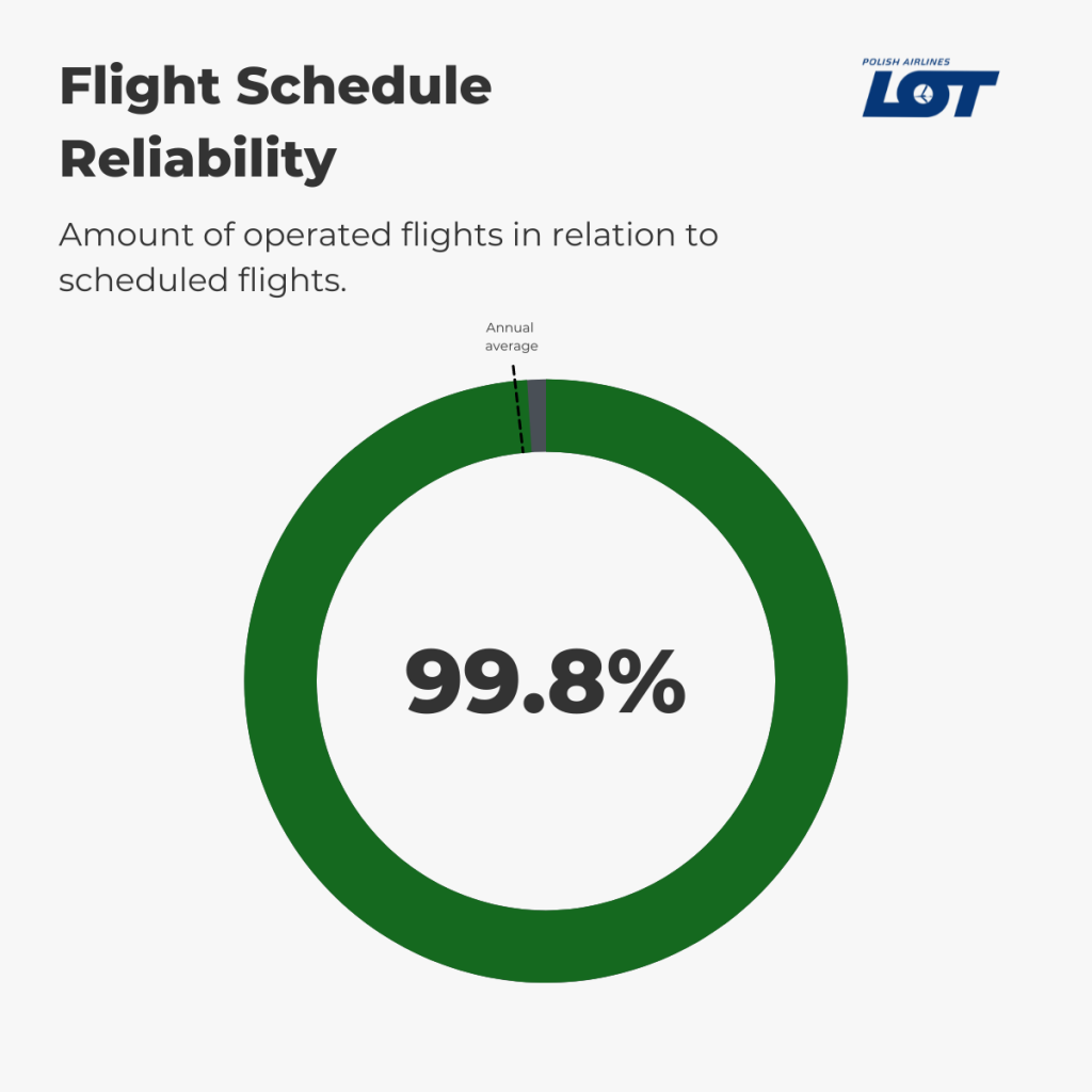 LOT Polish Airlines - Flight Schedule Reliability August
