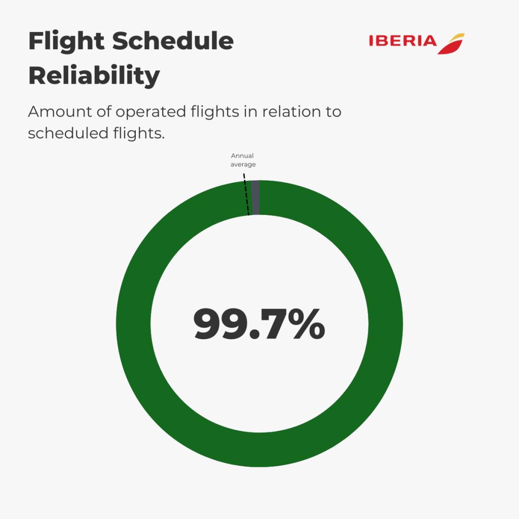 Iberia - Flight Schedule Reliability August