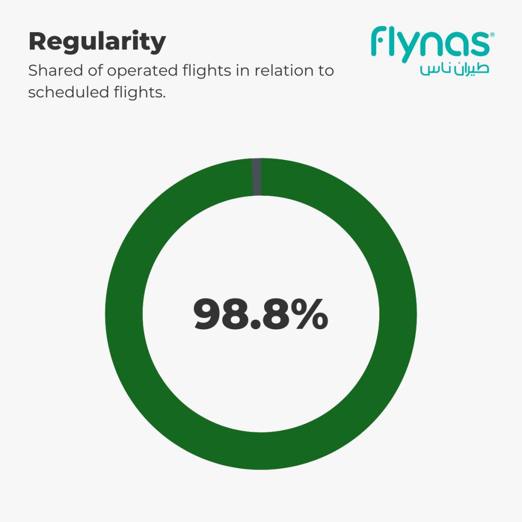 flynas - Regularity 1st-5th September