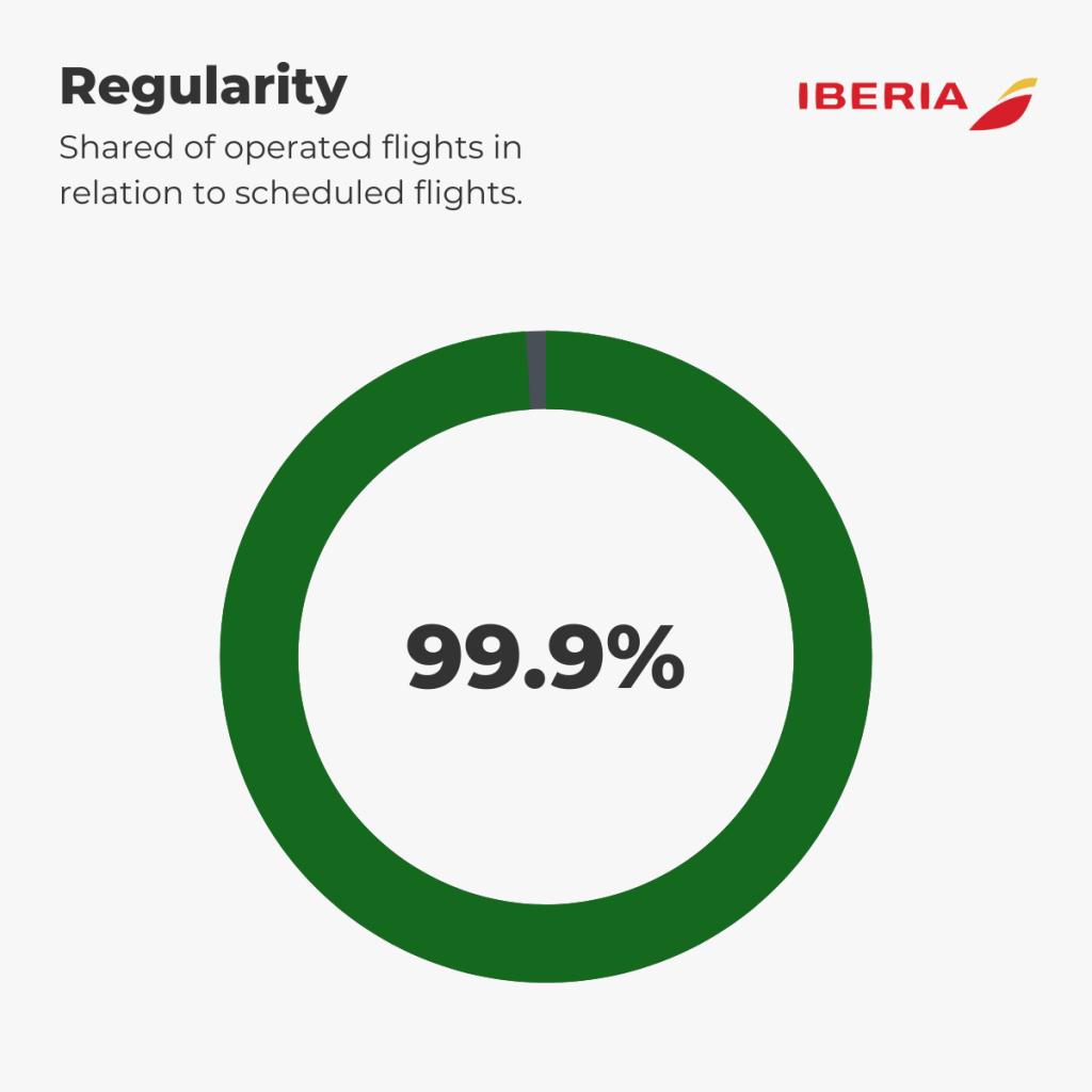 Iberia - Regularity 1st-6th September