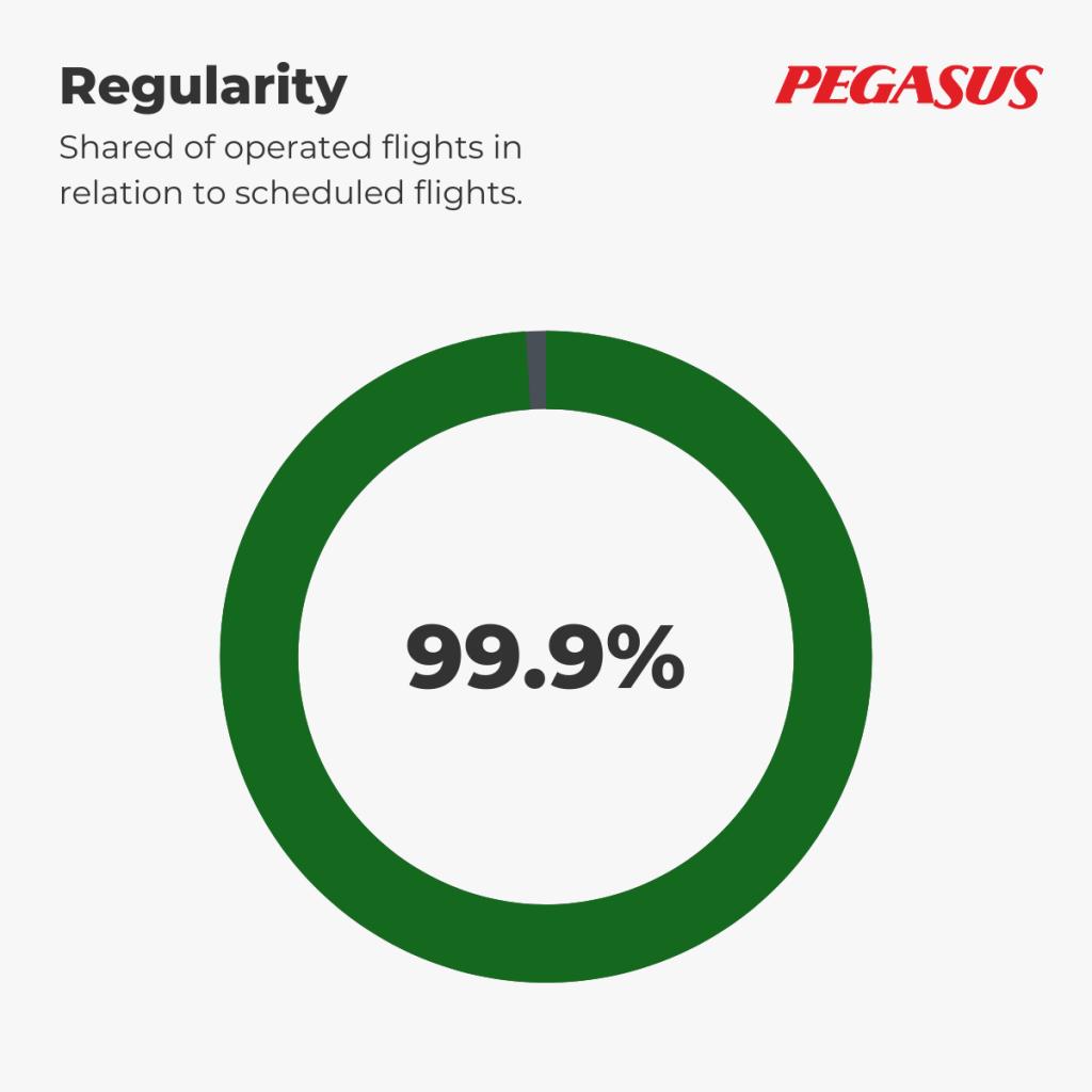 Pegasus - Regularity 1st-7th September