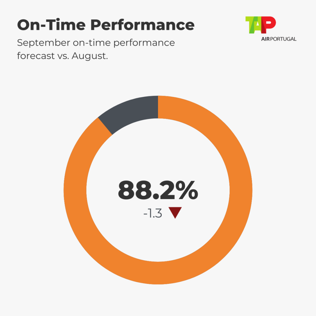 TAP Punctuality Forecast