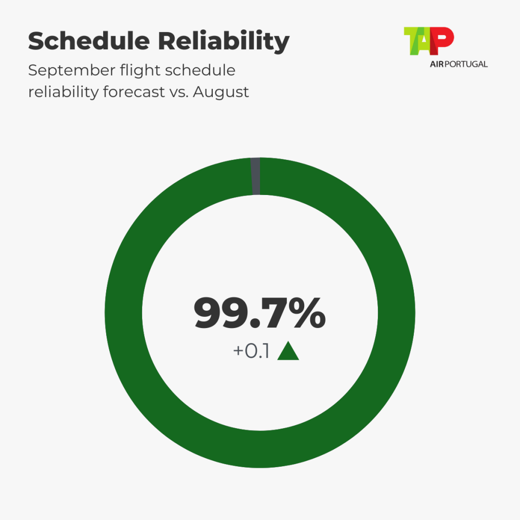 TAP Schedule Reliability Forecast