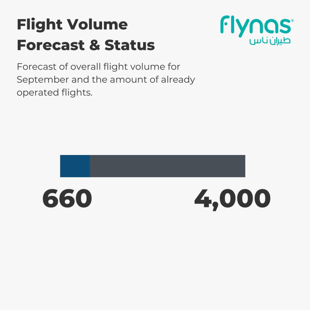 flynas - Flight Volume 1st-5th September