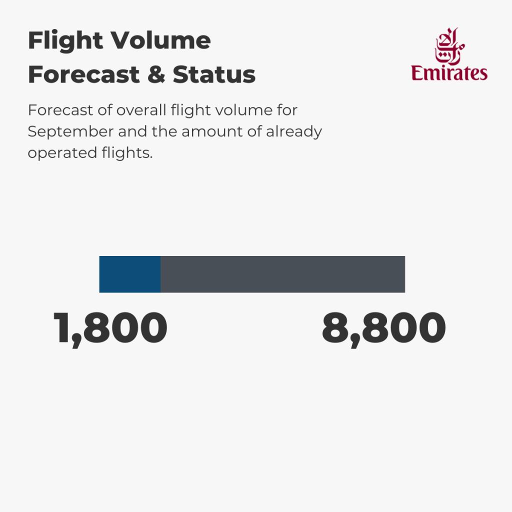 Emirates - Flight Volume 1st-6th September