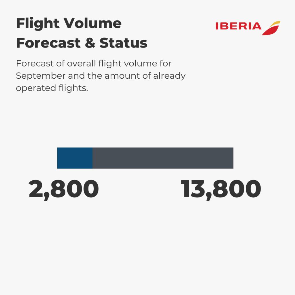 Iberia - Flight Volume 1st-6th September
