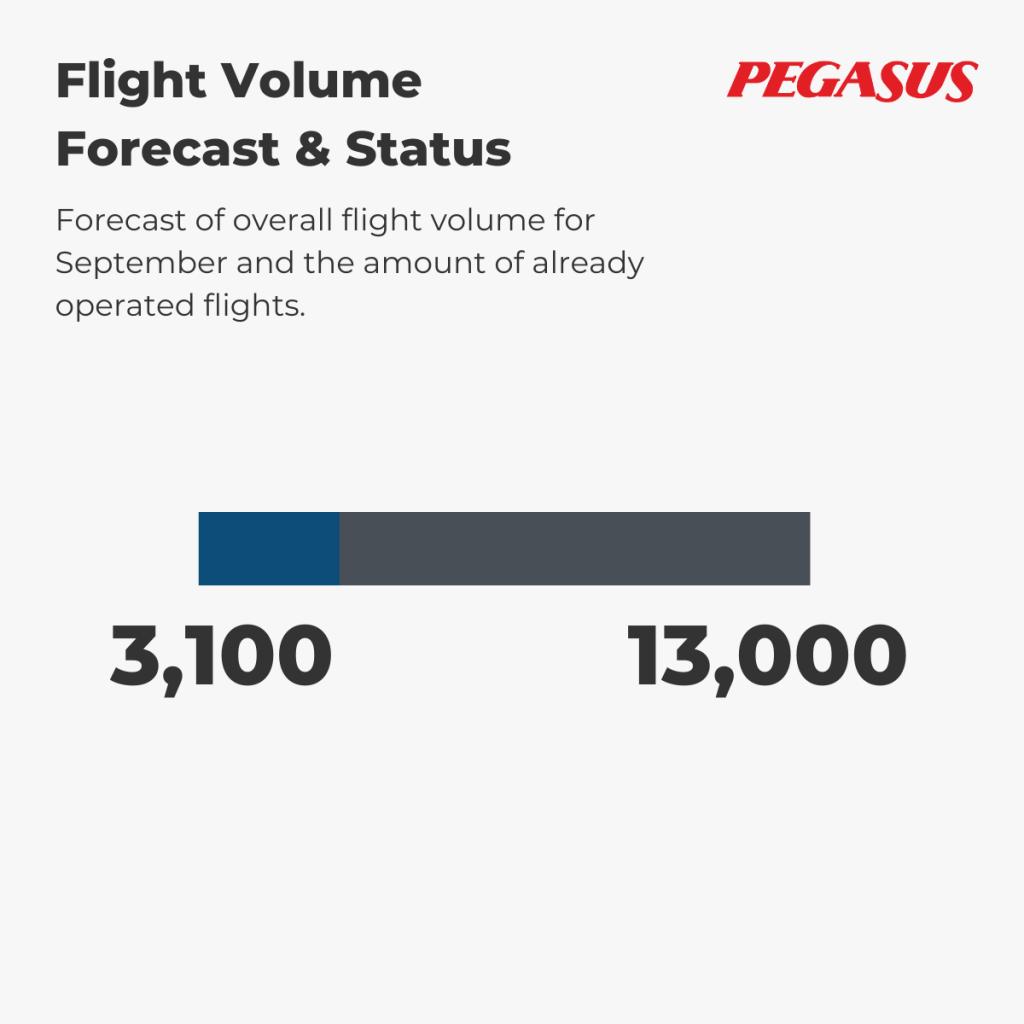 Pegasus - Flight Volume 1st-7th September