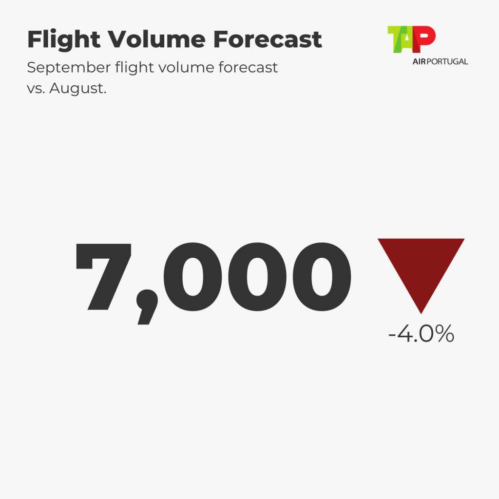 TAP Flight Forecast