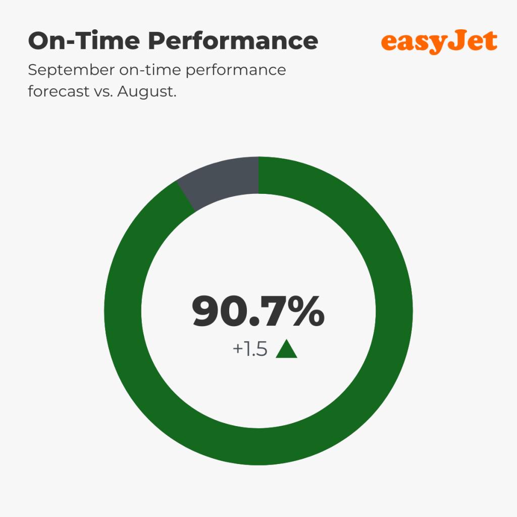 easyJet — On-Time Performance, September 2021