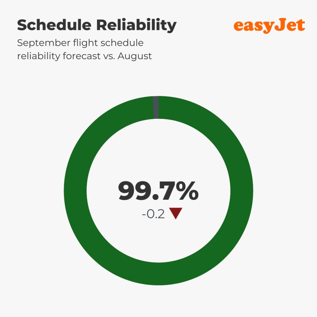 easyJet — Schedule Reliability, September 2021