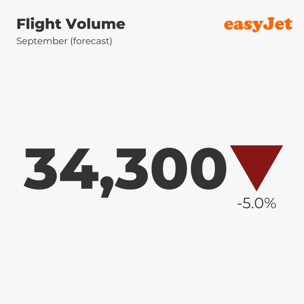easyJet — Flight Volume, September 2021