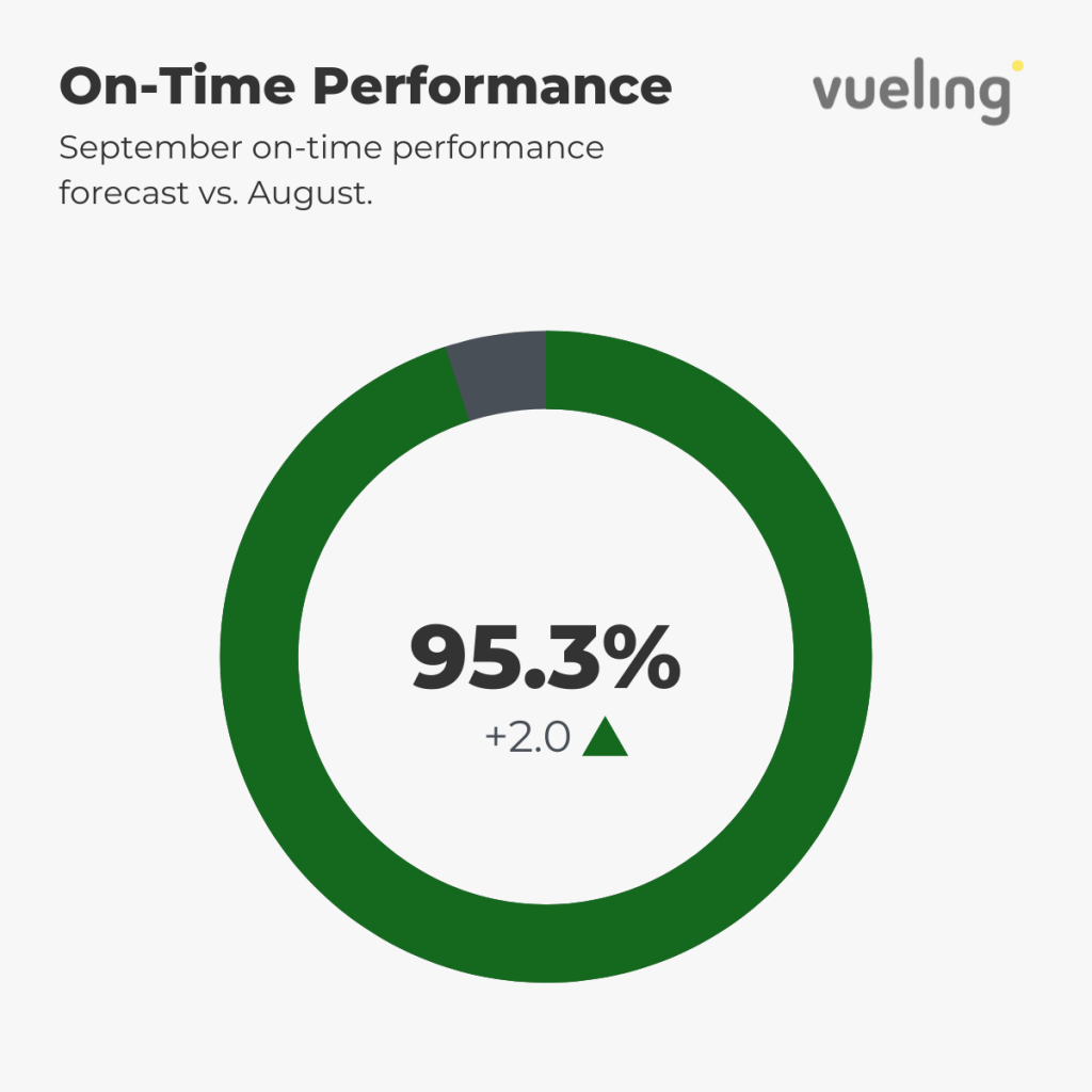 Vueling Punctuality Forecast