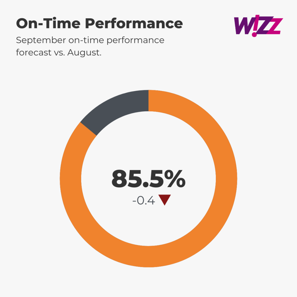 Wizz Air Punctuality Forecast