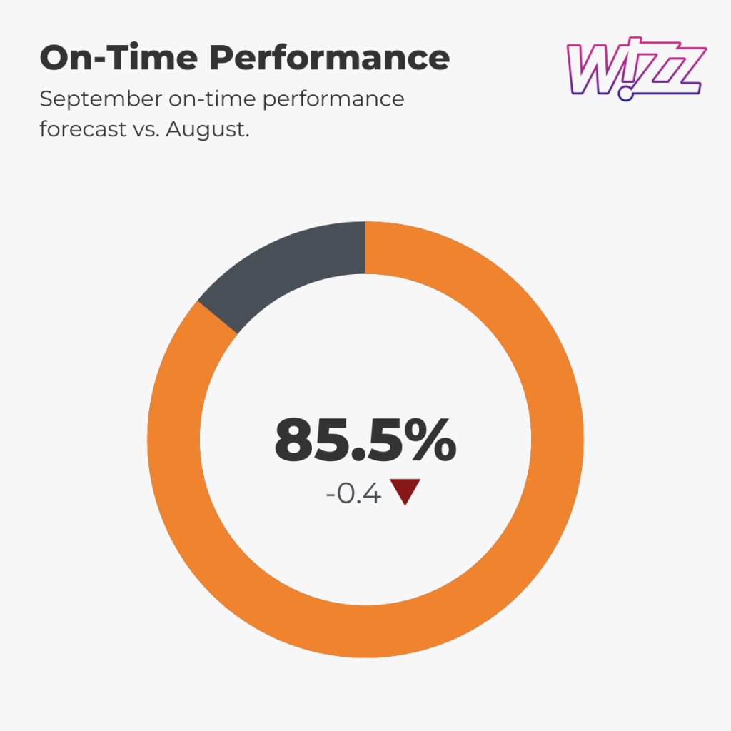 Wizz Air — On-Time Performance, September 2021