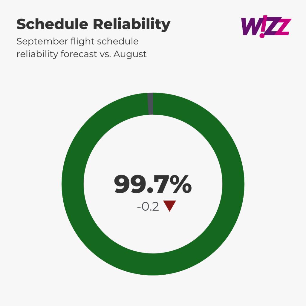 Wizz Air Schedule Reliability Forecast