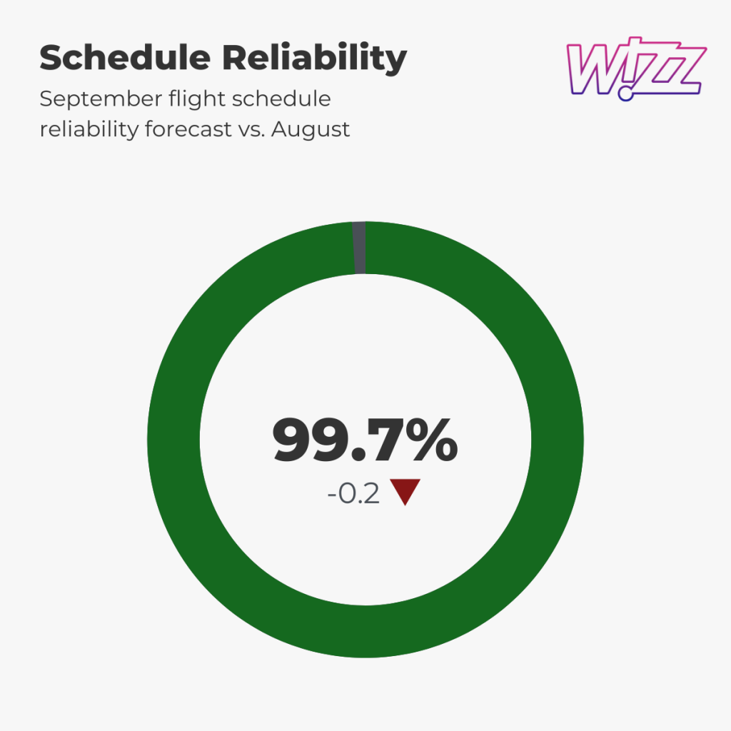 Wizz Air — Schedule Reliability, September 2021