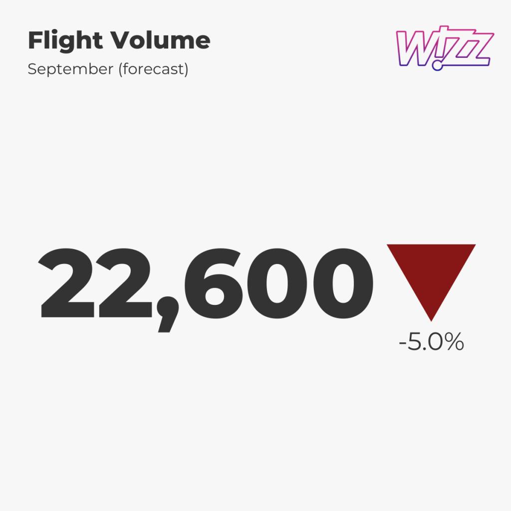 Wizz Air — Flight Volume, September 2021