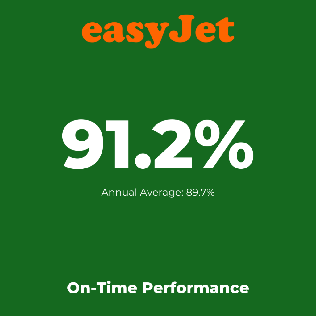 Europe's low-cost airlines: Vueling -On-Time Performance August 2021
