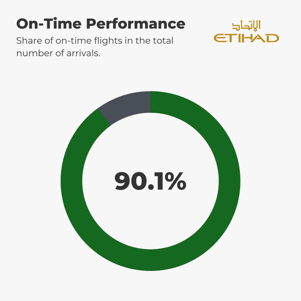 Etihad - On-Time Performance 1st-6th September