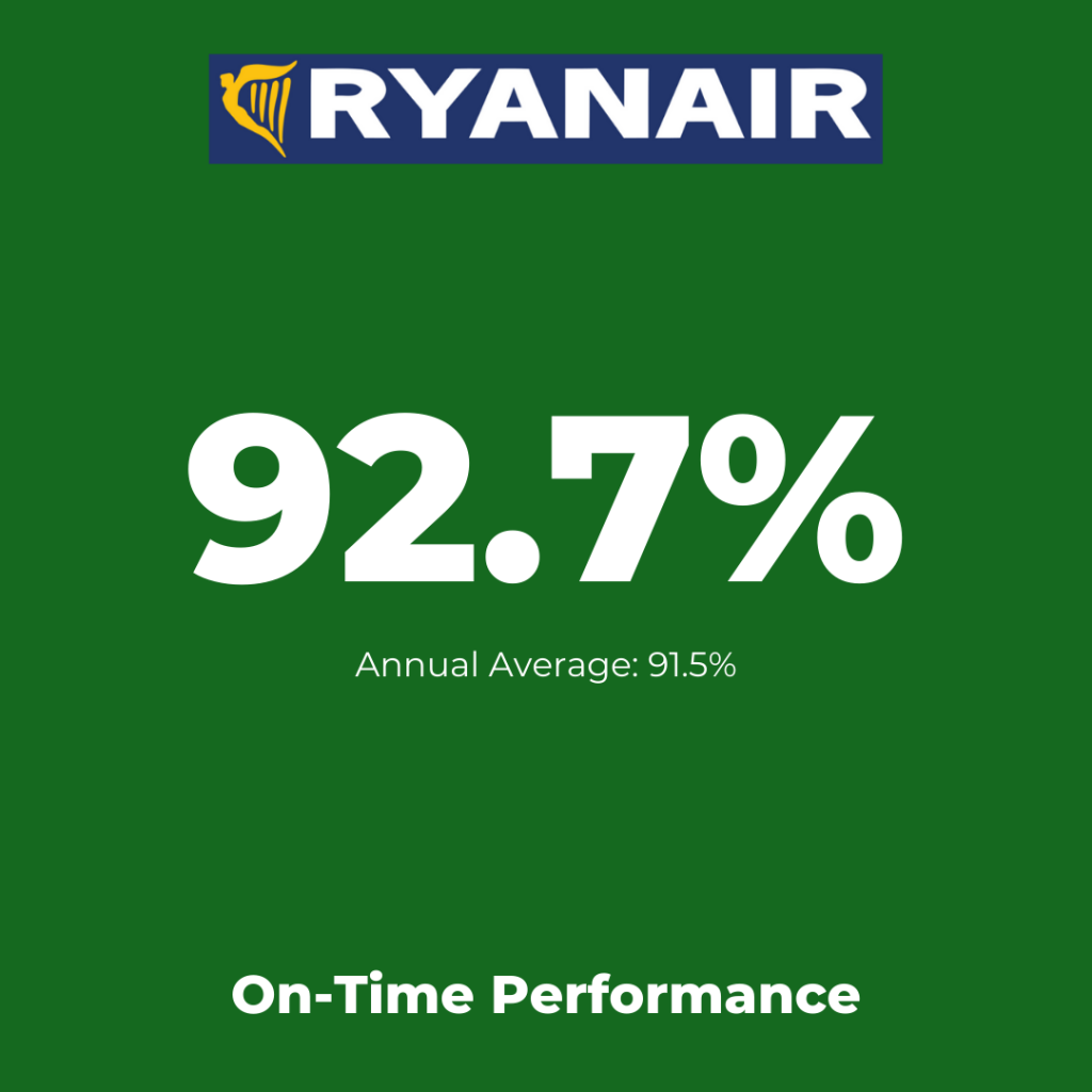 Europe's low-cost airlines:  Wizz Air - On-Time Performance August 2021