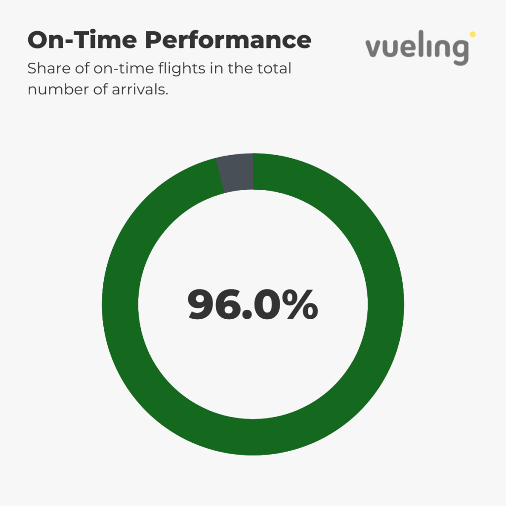Vueling - On-Time Performance 1st-6th September