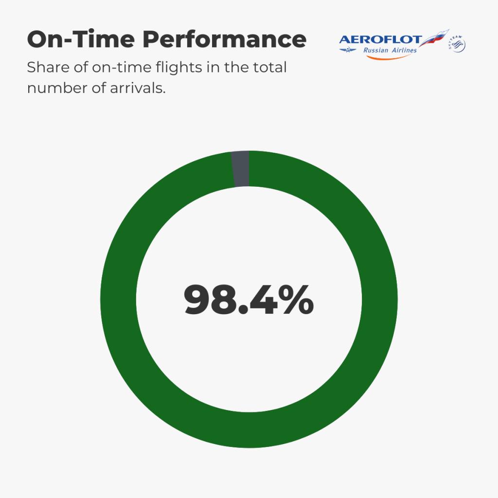 Aeroflot - On-Time Performance 1st-7th September