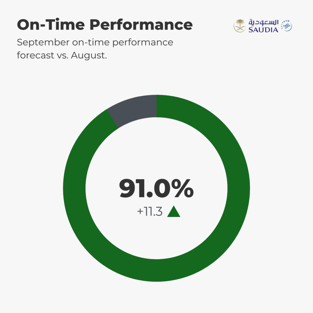 Saudia Punctuality Forecast