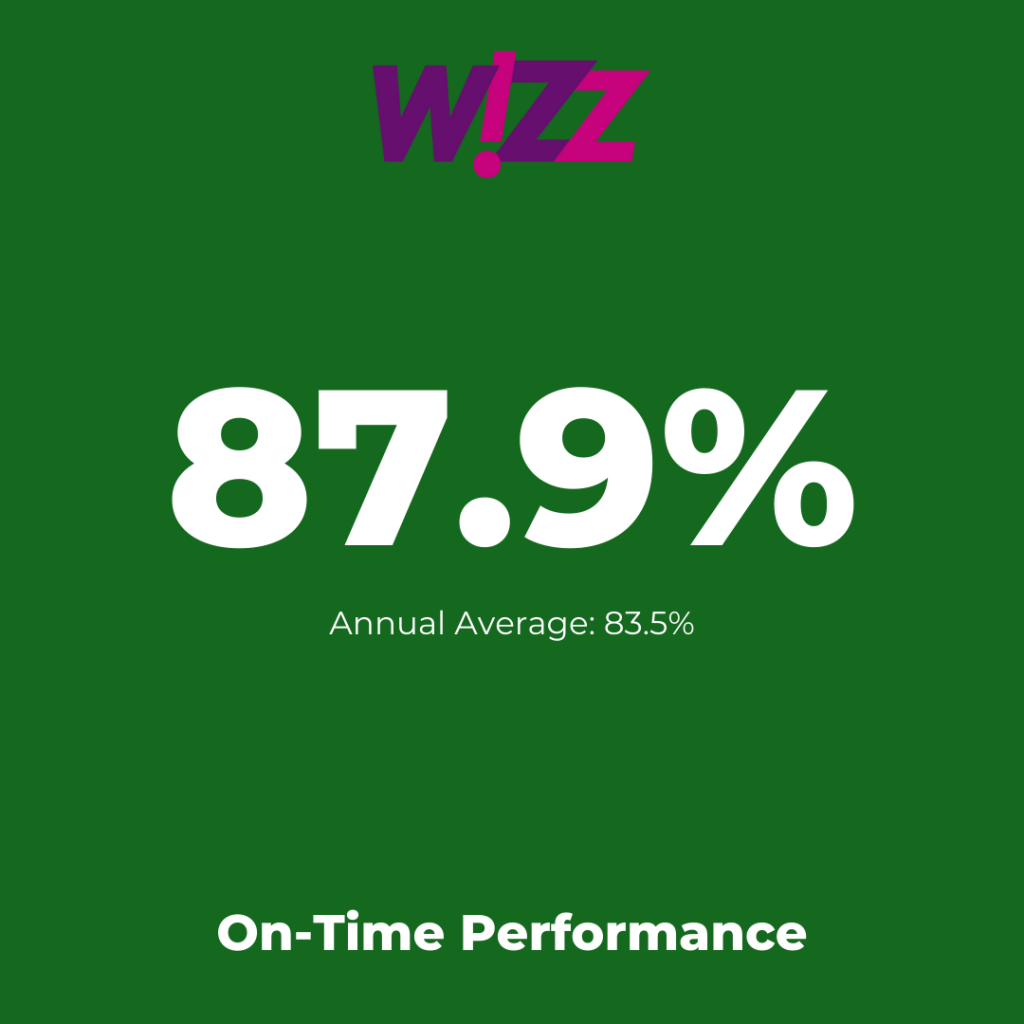 Europe's low-cost airlines:  Wizz Air -On-Time Performance August 2021