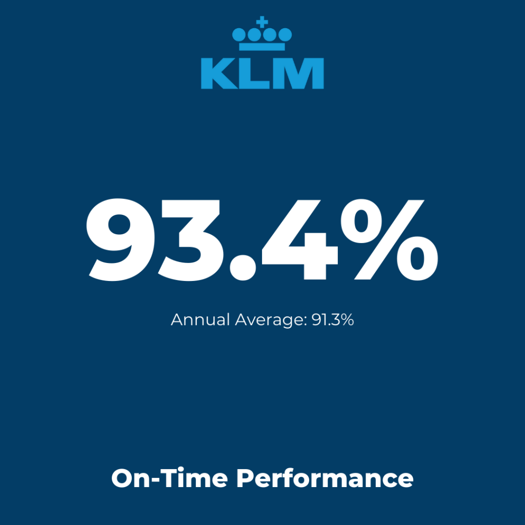 Europe Flag-Carrier: KLM - On-Time Performance August 2021