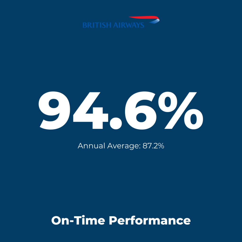 Europe Flag-Carrier: British Airways - On-Time Performance August 2021