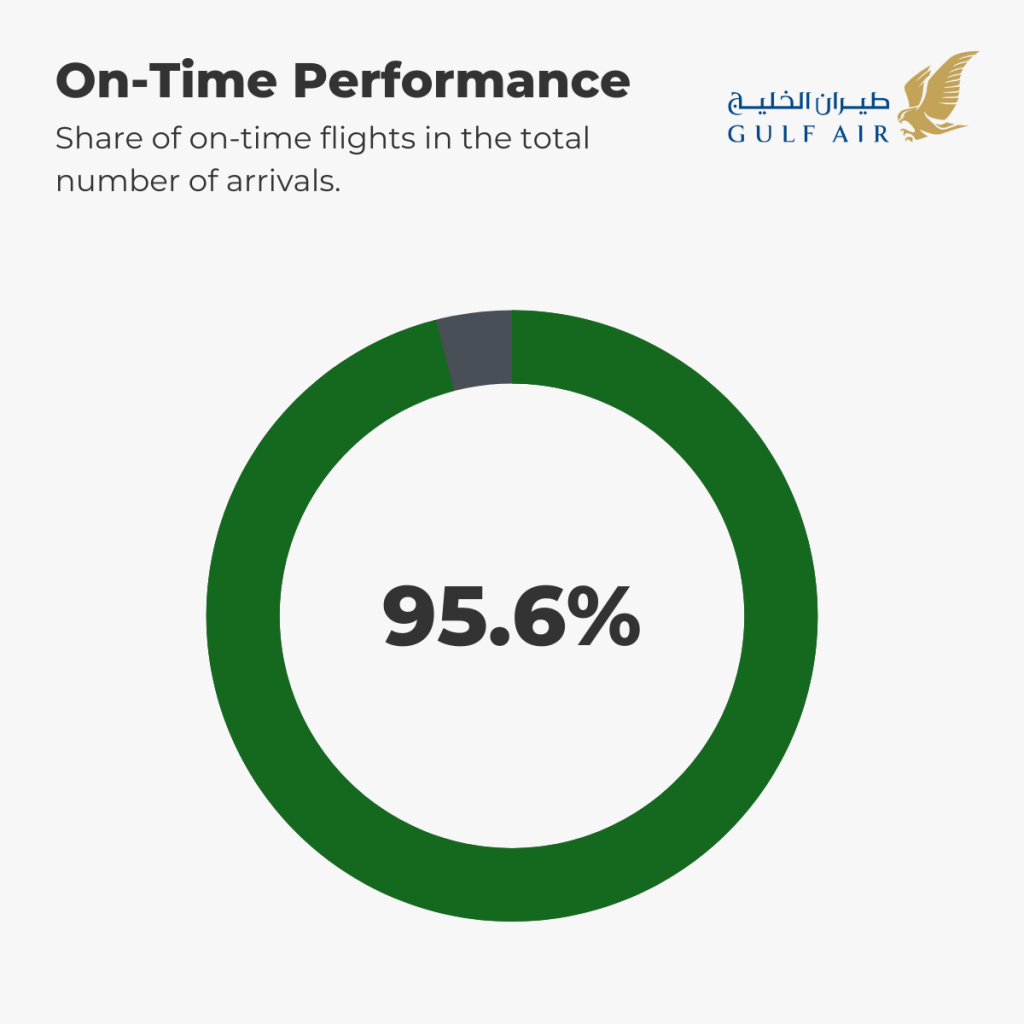 Gulf Air - On-Time Performance 1st-5th September
