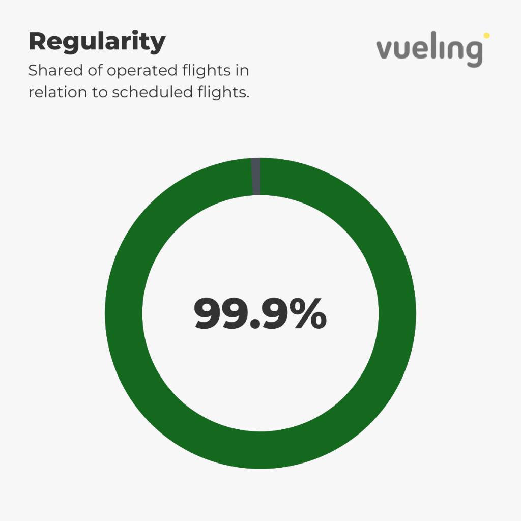 Vueling - Regularity 1st-6th September