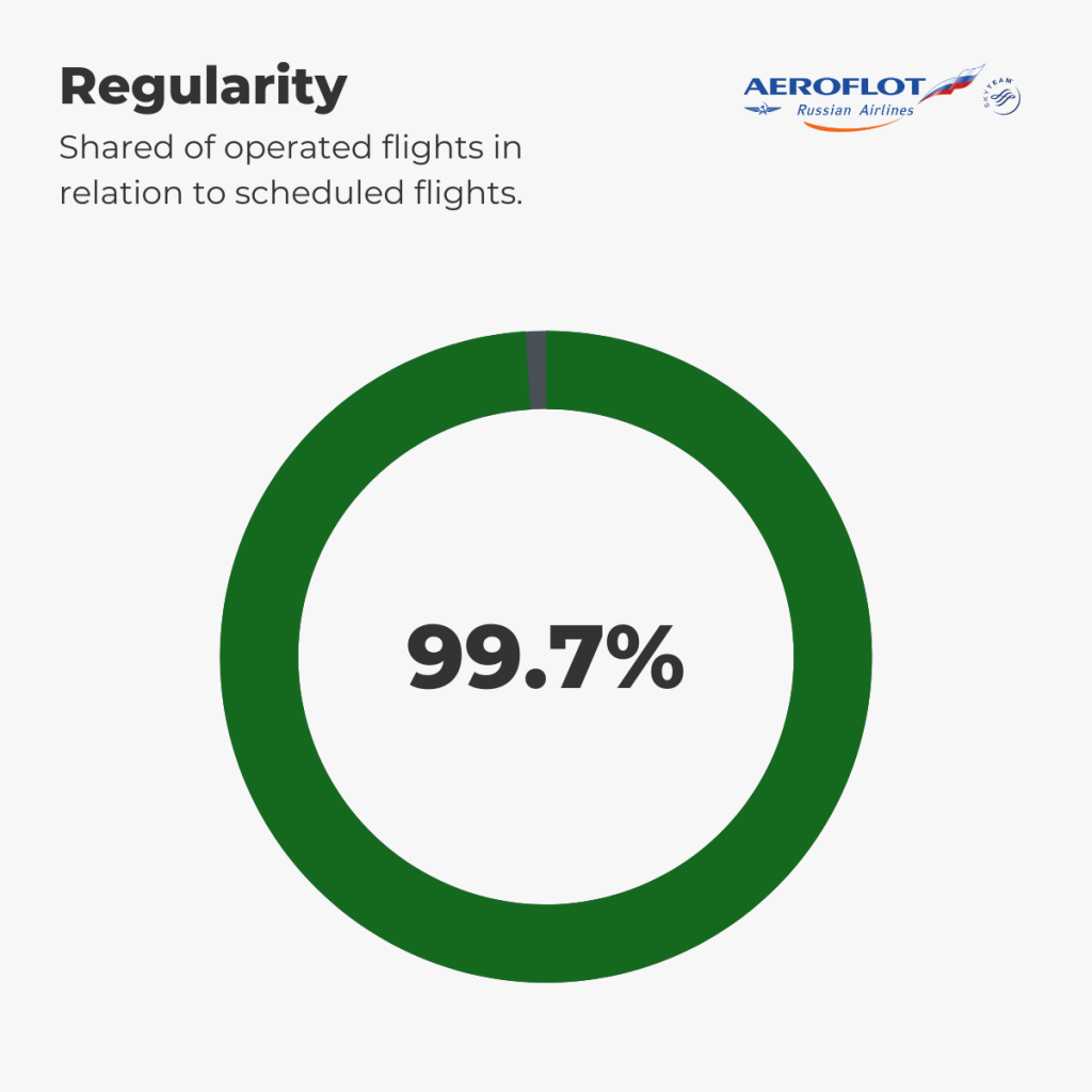 Aeroflot - Regularity 1st-7th September