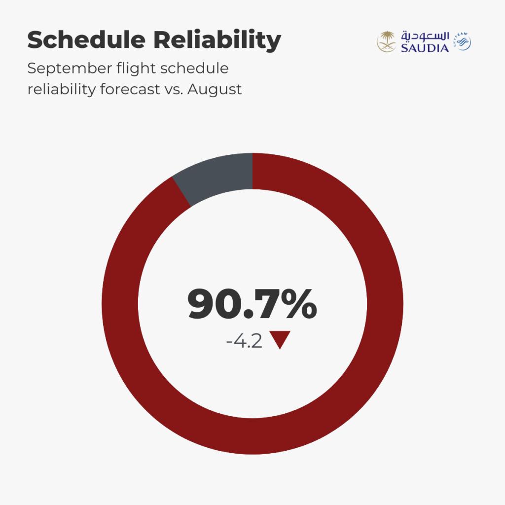 Saudia Schedule Reliability Forecast