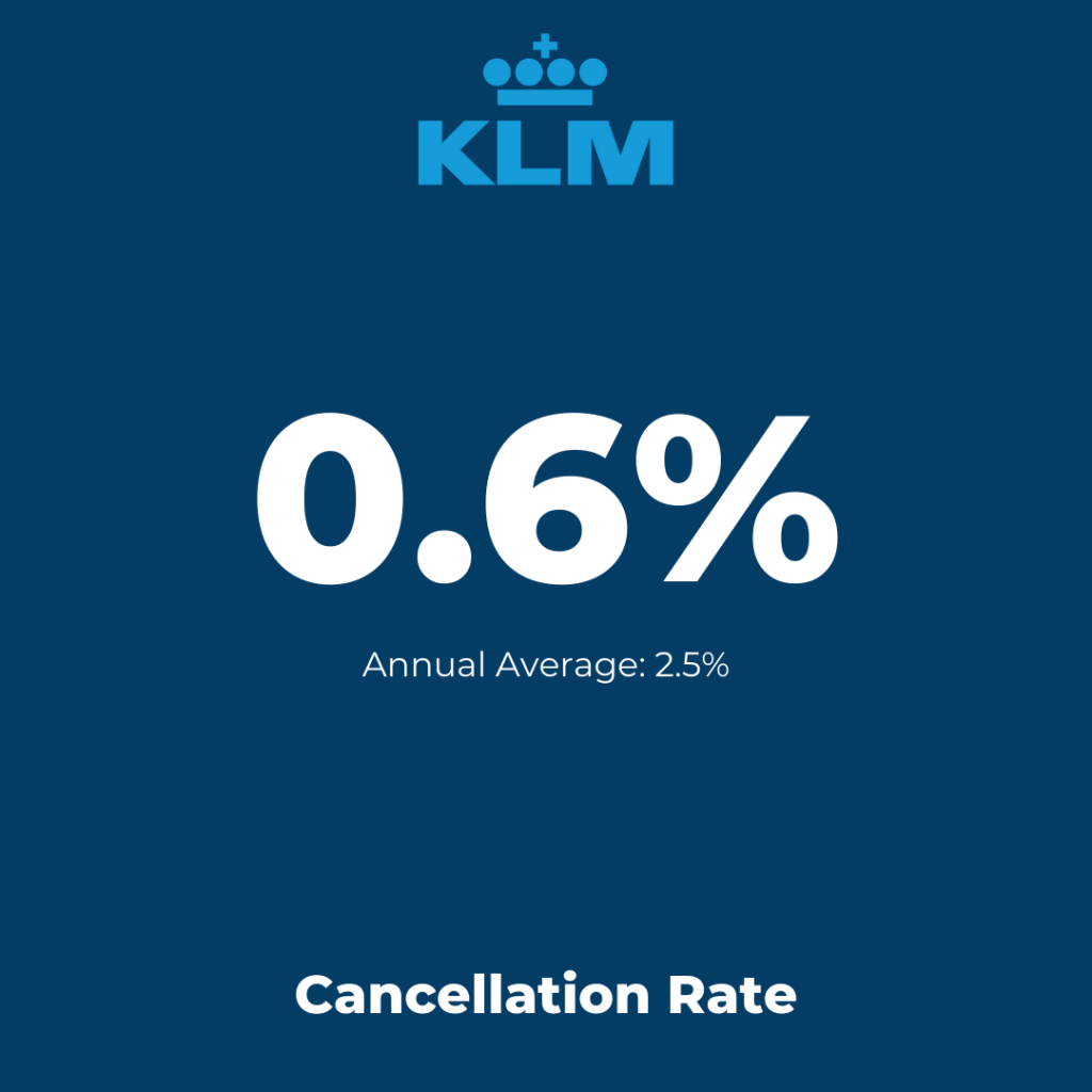 Europe Flag-Carrier: KLM - Cancellation Rate August 2021
