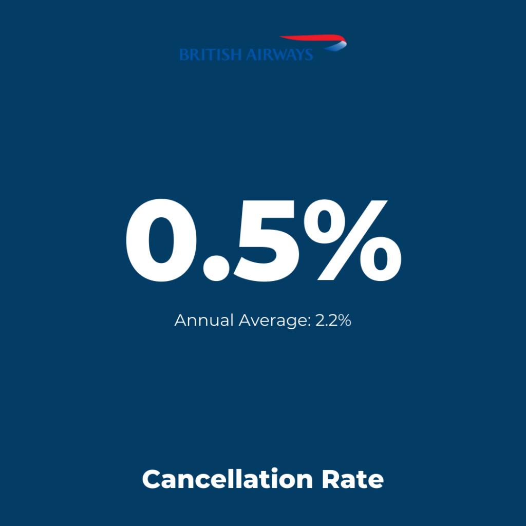Europe Flag-Carrier: British Airways - Cancellation Rate August 2021