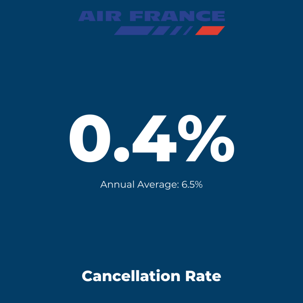 Europe Flag-Carrier: Air France - Cancellation Rate August 2021