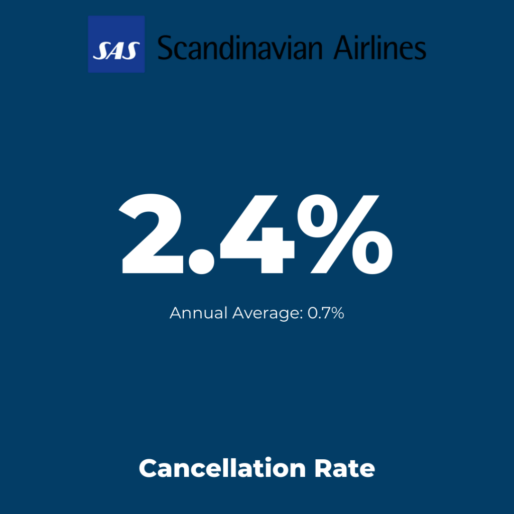 Europe Flag-Carrier: SAS Scandinavian Airlines - Cancellation Rate August 2021