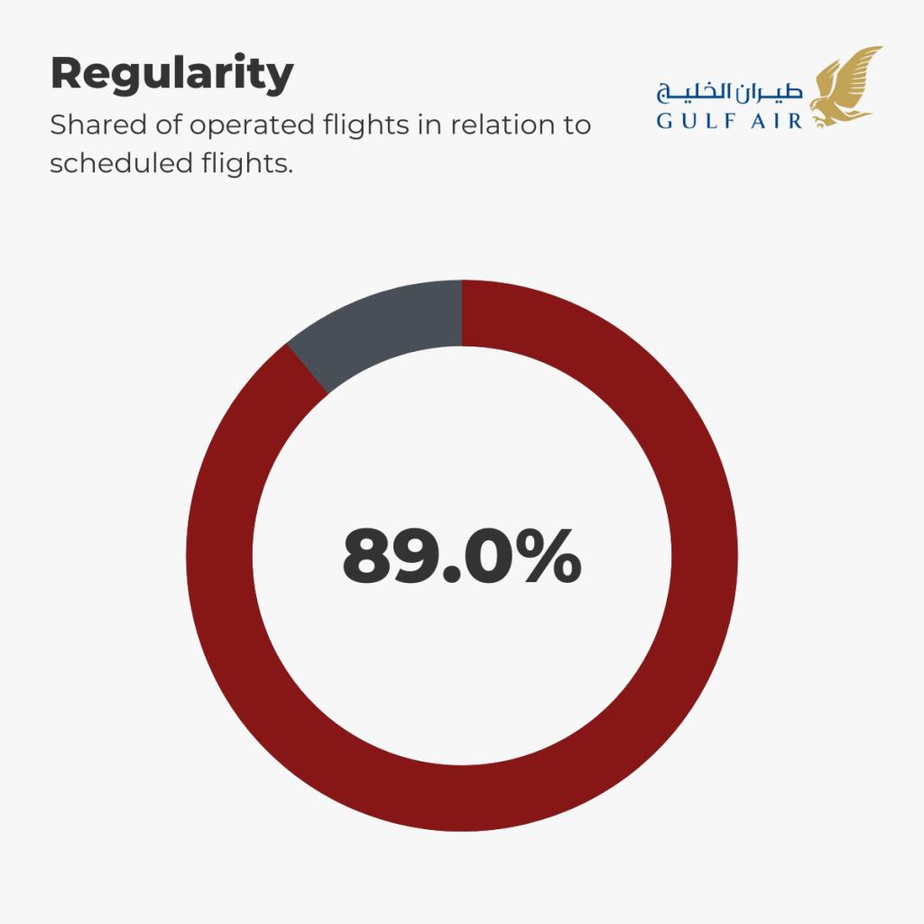 Gulf Air - Regularity 1st-5th September