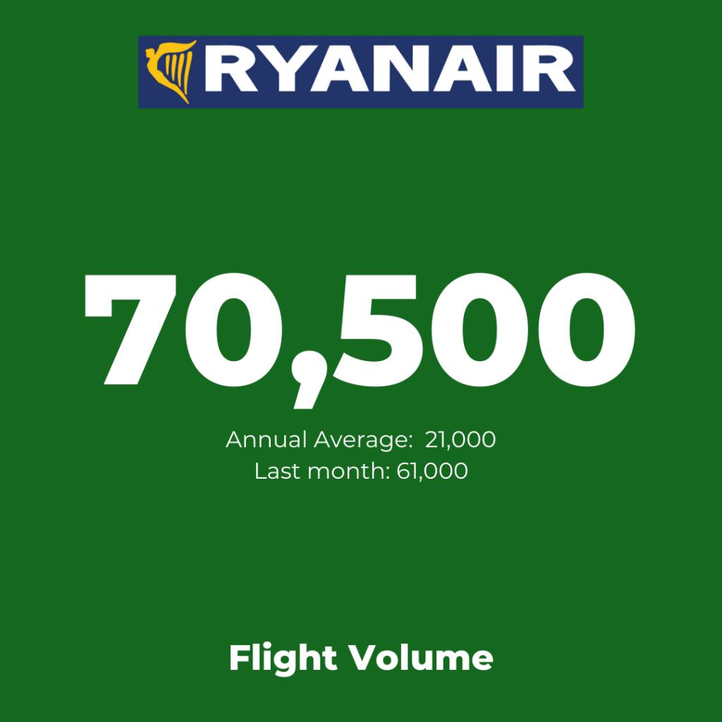 Europe's low-cost airlines:  Ryanair - Flight Volume August 2021