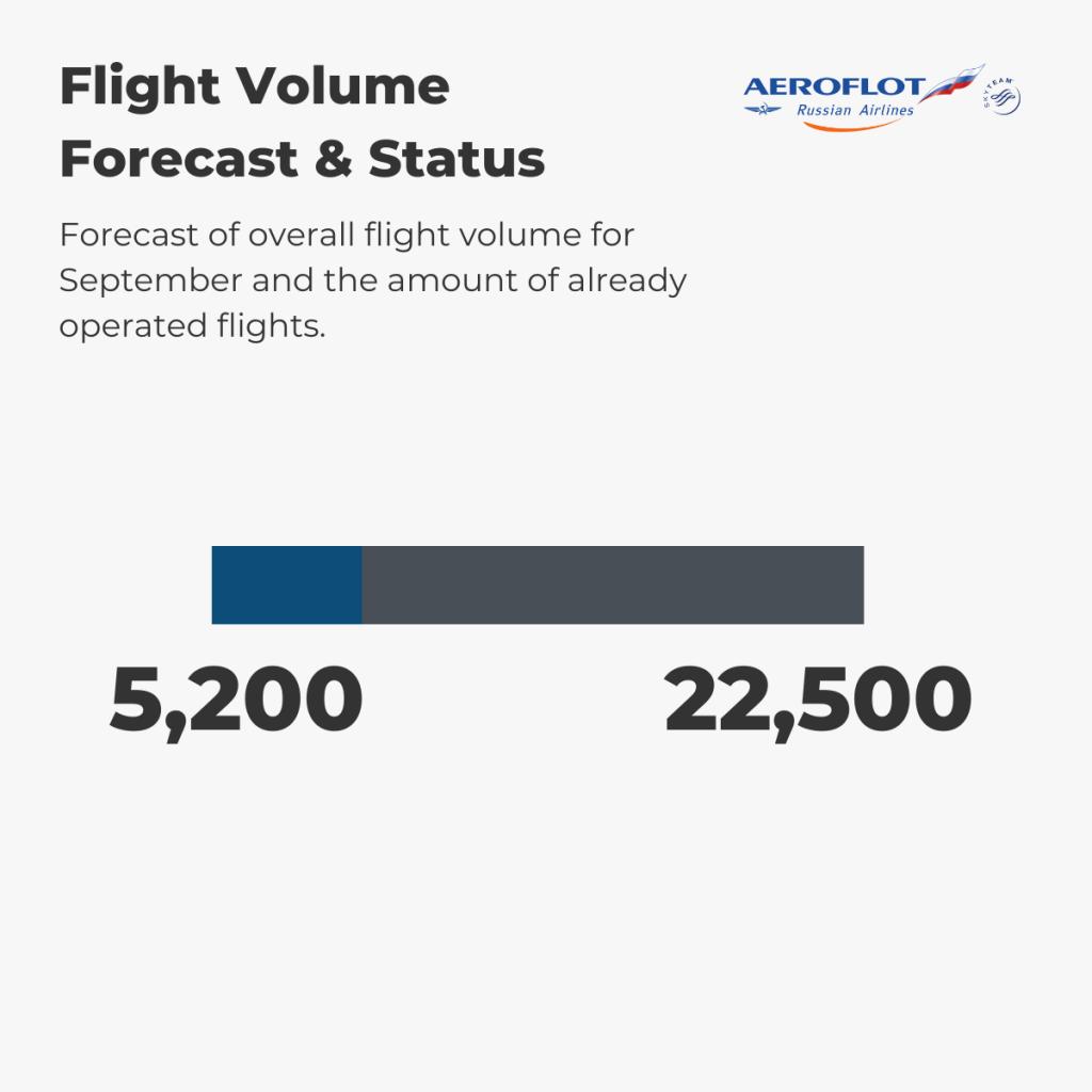 Aeroflot - Flight Volume 1st-7th September