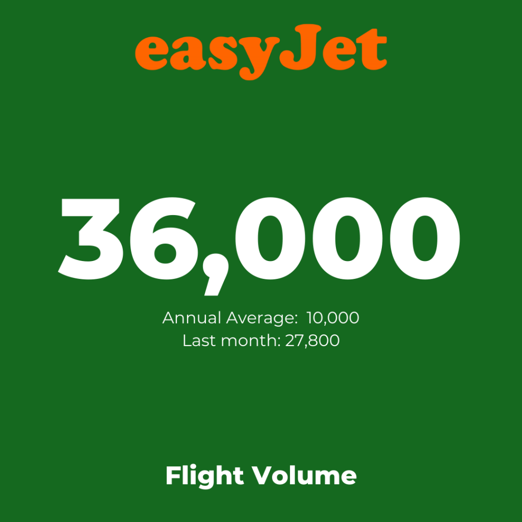 Europe's low-cost airlines:  easyJet - Flight Volume August 2021