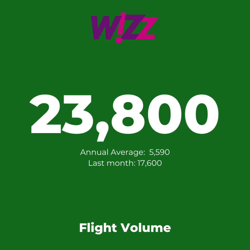 Europe's low-cost airlines:  Wizz Air - Flight Volume August 2021