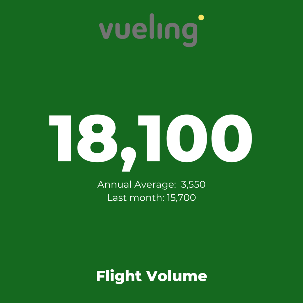 Europe's low-cost airlines:  Vueling - Flight Volume August 2021