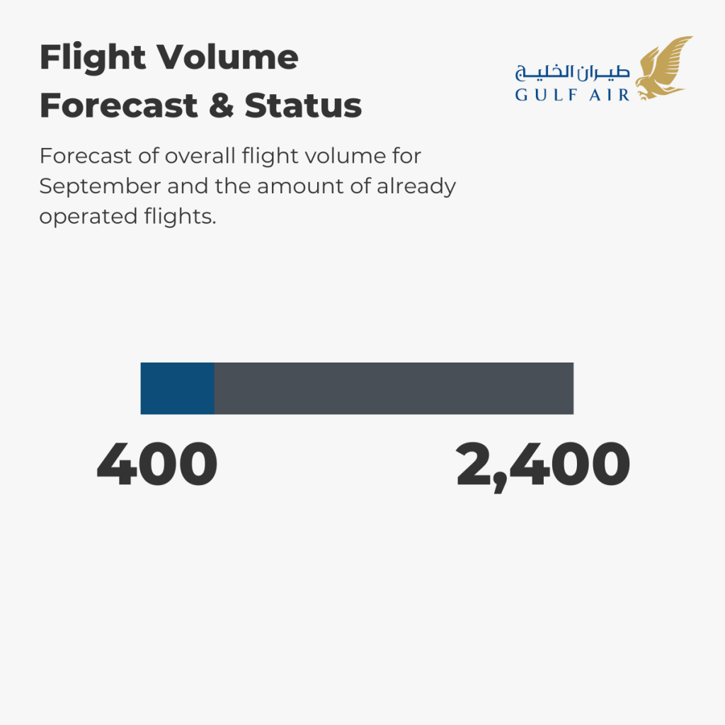 Gulf Air - Flight Volume 1st-5th September