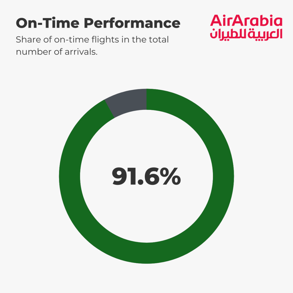 Air Arabia - On-Time Performance 1st-5th September