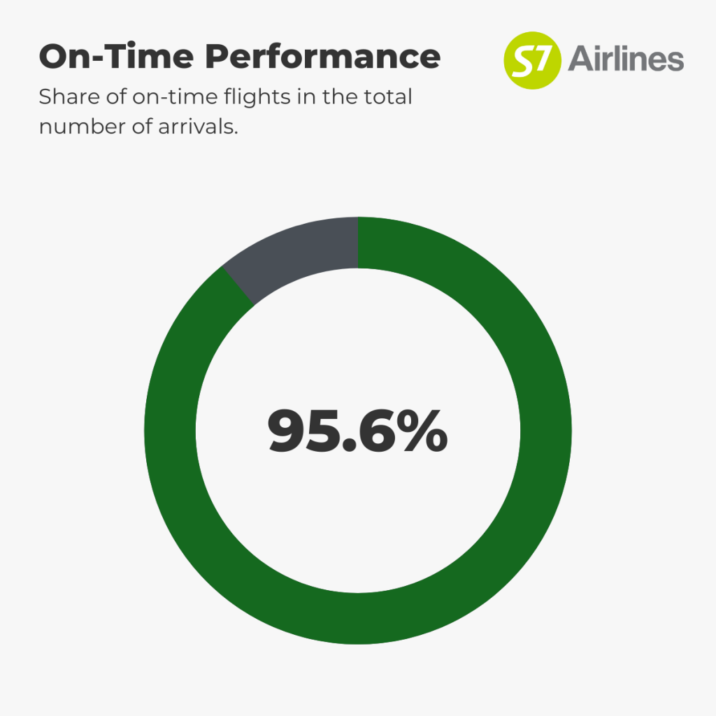 S7 Airlines - On-Time Performance 1st-7th September
